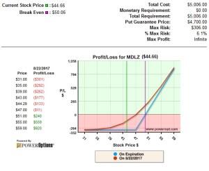 Profit and Loss of MDLZ RadioActive Trade