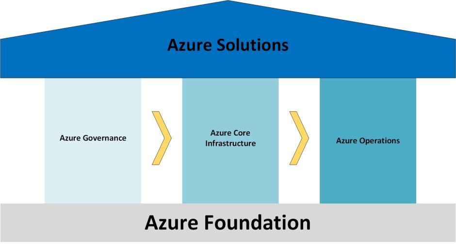 architektur | Azure Cloud and IAM