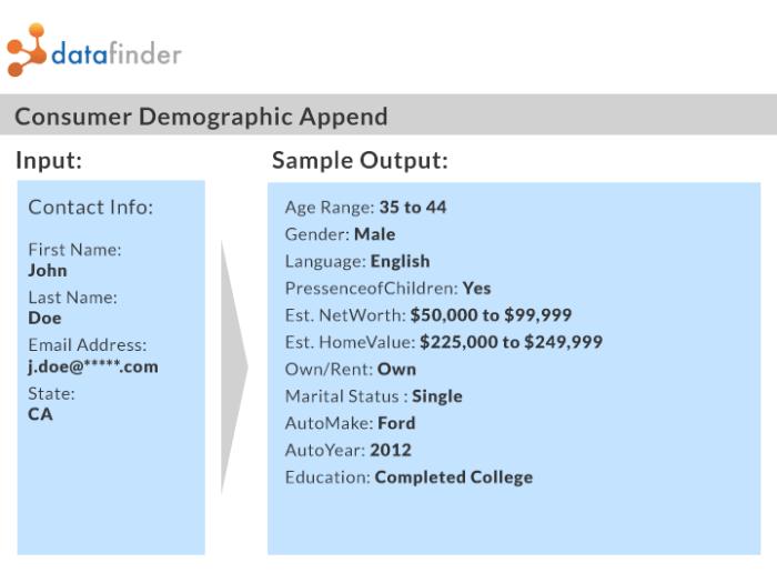 datafinder-demographic