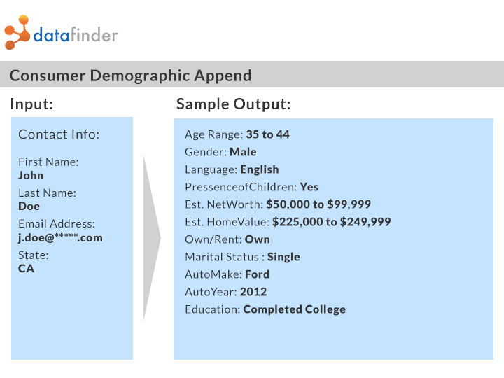 datafinder-demographic