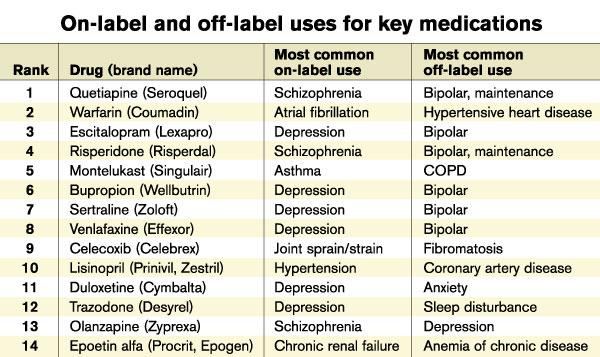 Off-label use is besonders in der Pharma normal