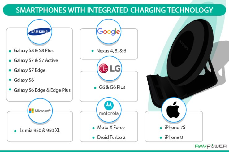Samsung, Microsoft, Google, LG, Apple, Motorola, Compatible Devices