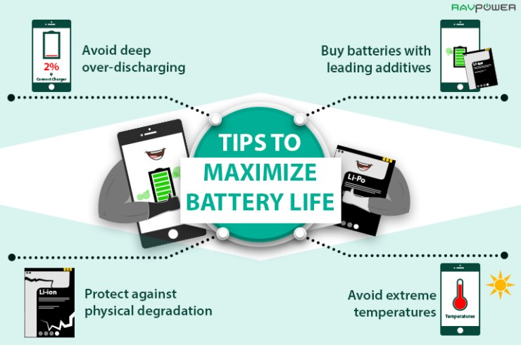 Tips To Maximize Battery Life Diagram Infographic Li-Ion Tips Guide