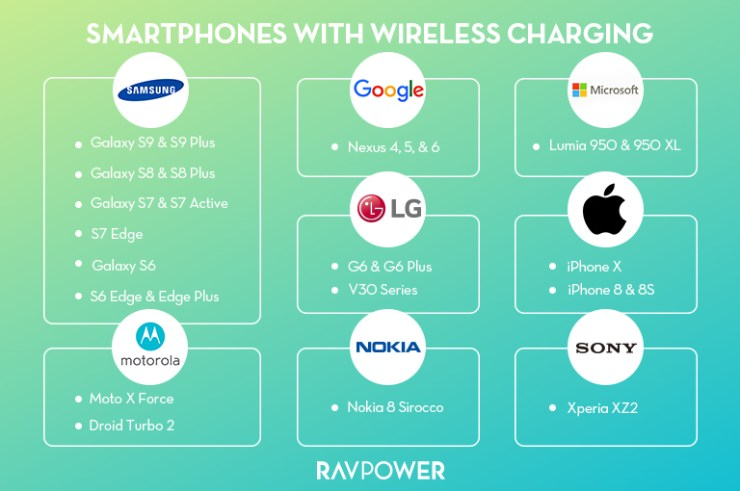 These Phones can use Qi Chargers - and potentially over air charging tech