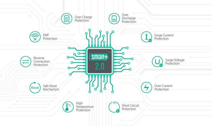 iSmart Protection Features