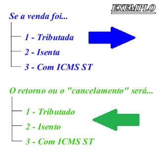 ICMS_exemplo