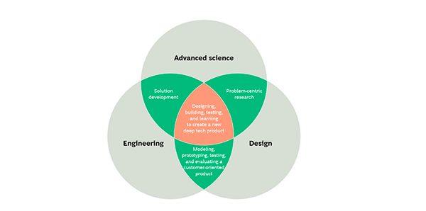 Las iniciativas de tecnología profunda surgen en la convergencia de tres enfoques