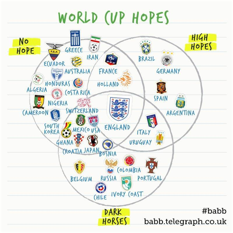 World Cup 2014 Hope