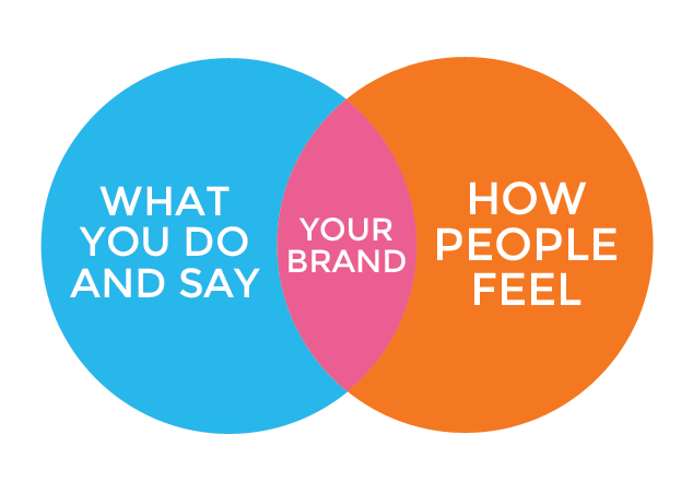 Branding is the mix of what you do and say and how your customers feel
