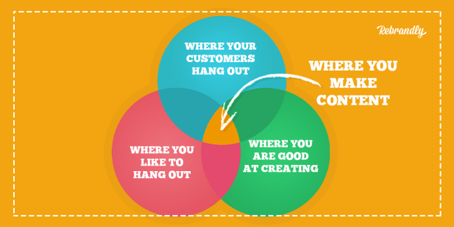 Where you make content is at the intersection of where your customers hang out, where you like to hang out, and where you are good at creating. Venn diagramm.