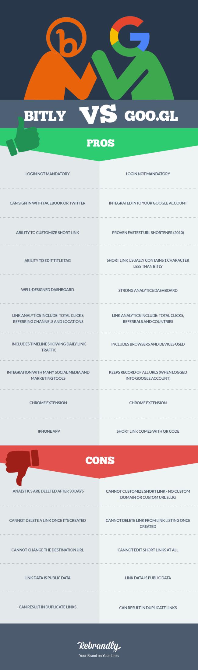 Bitly vs Google Infographic - Rebrandly Blog