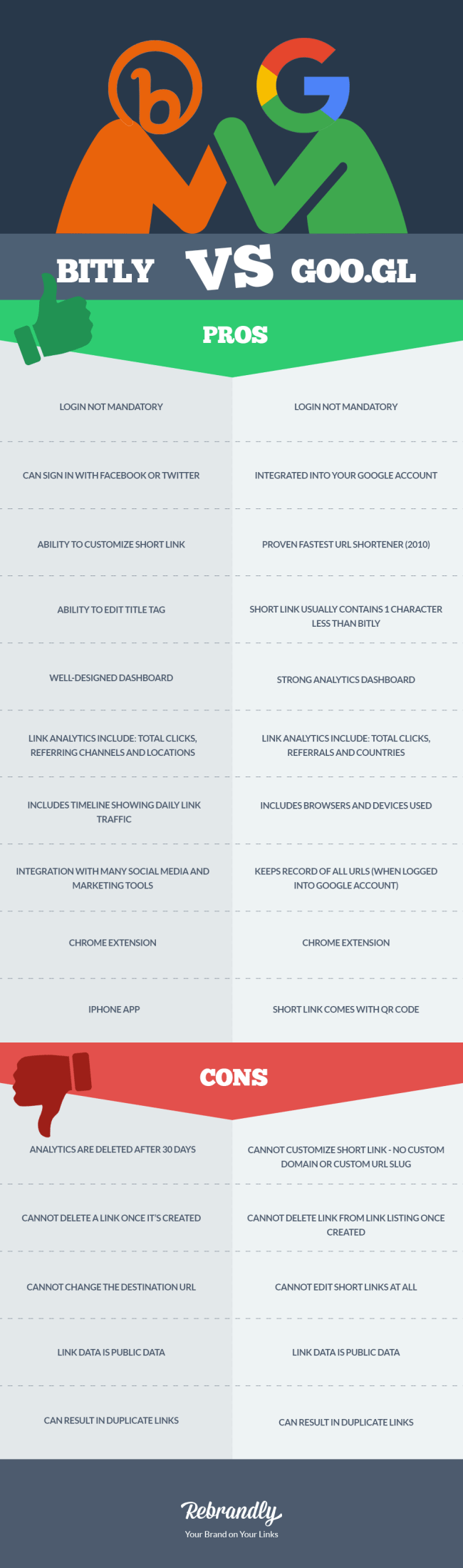 Bitly vs Google Infographic - Rebrandly Blog