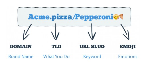 make-your-brand-stand-out-diagram
