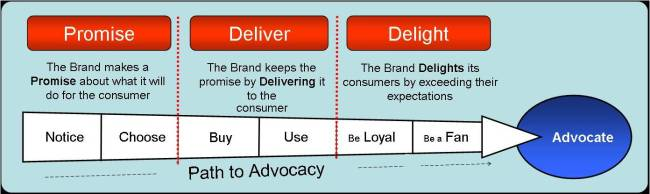 customer experience diagram