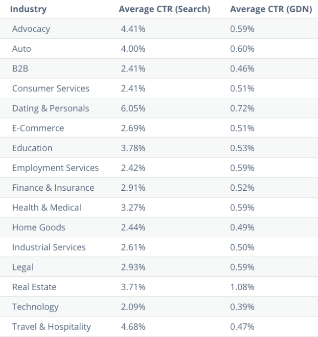 click through rate averages by industry