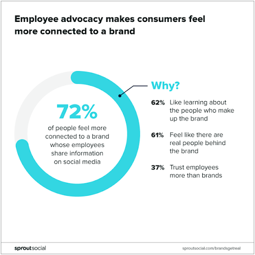 Employee advocacy - B2B social media marketing