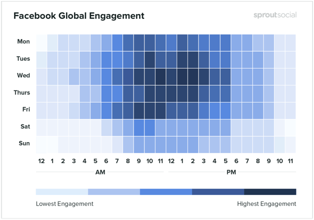 Facebook global engagement - best time to post on Facebook