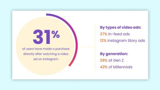 31% Instagram Videos that Drive Maximum Engagement