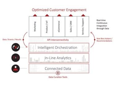 big data hub