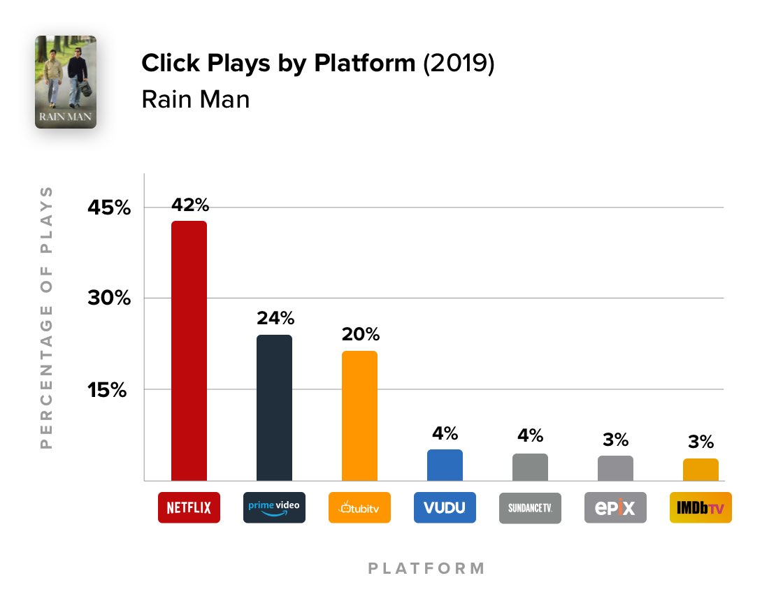 Percentage of plays per platform