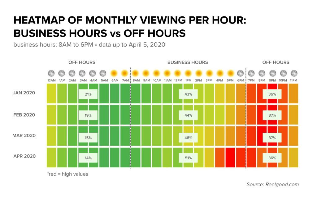 Heat Map of Peak Streaming Times