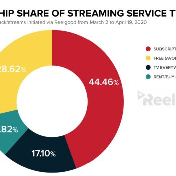 Streaming and Viewership Share per Service Type