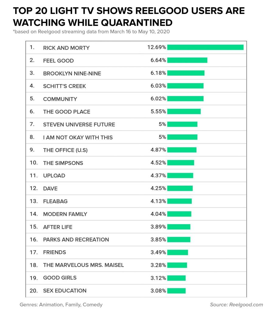 Top 20 Lighthearted or Feel Good TV Shows People Watched During the Quarantine