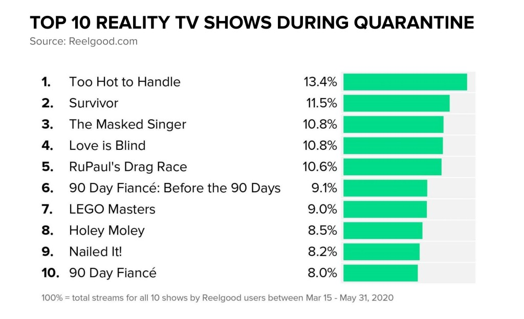 Top 10 Reality TV Shows During Quarantine