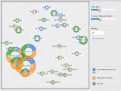 Topic Map for Portfolio Comparison - CPC Codes