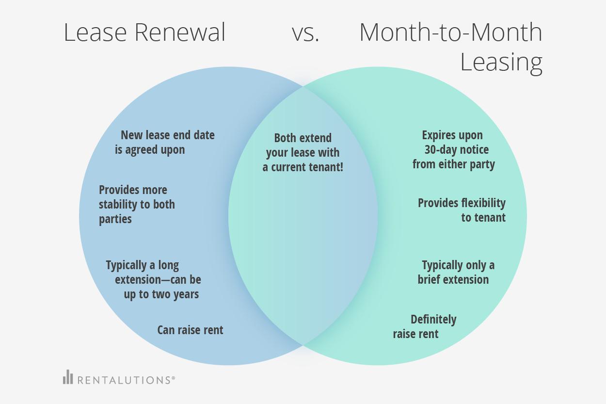 Lease Renewal Venn Diagram