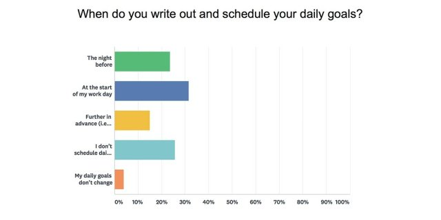 When do you write your daily goals?