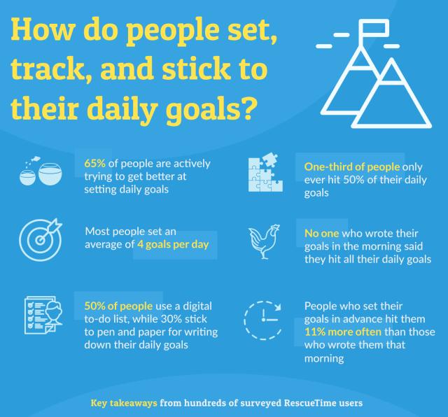 Daily goal survey key takeaways