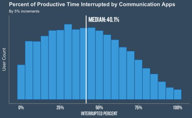 communication multitasking