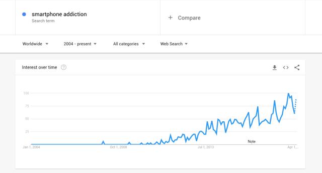 Smartphone addiction Google Trends