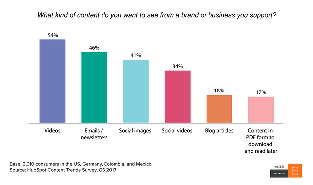 HubSpot data on preferred content types
