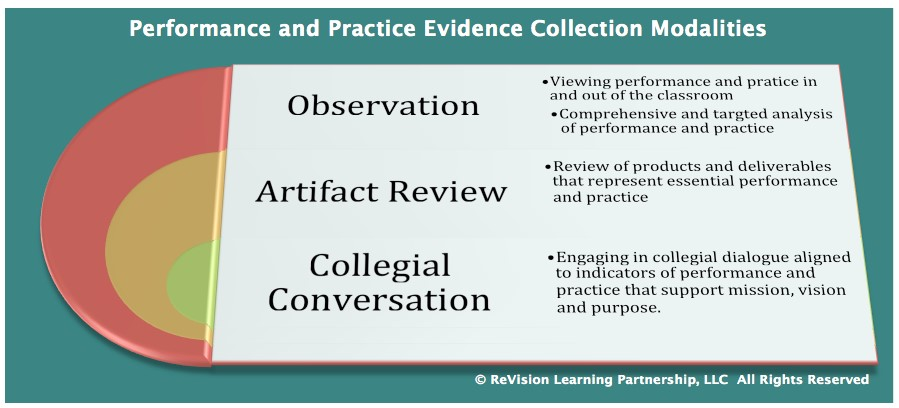 Performance and Practive Evidence Collection Modalitites