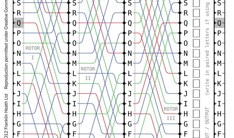 Visual from paper model of an Enigma machine