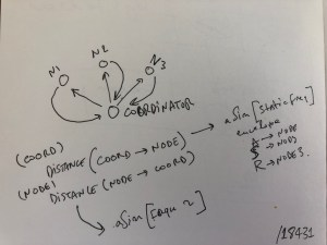 Sitraka's node and co-ordinator sketch