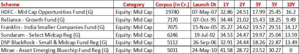 Best Mid Cap Fund
