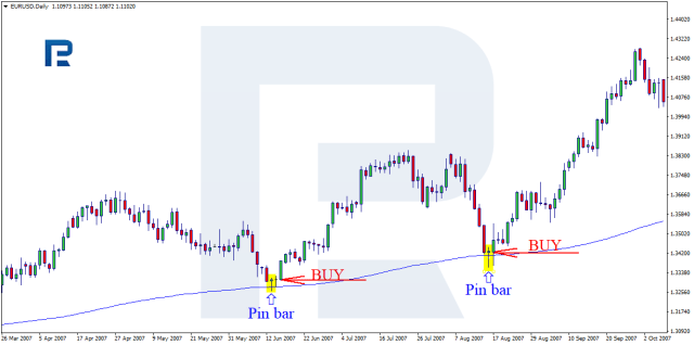 Pin Bar trading with The Moving Average