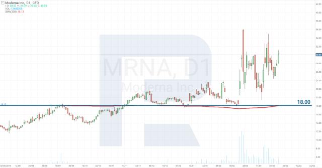 Analiza cen akcji spółki Moderna Inc (NASDAQ: MRNA)