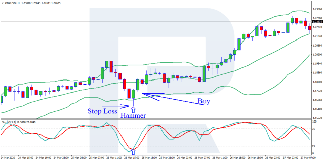 Stochastic Oscillator + Bollinger Bands - buy