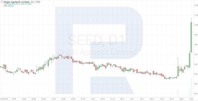 Tabela de preços das ações Origin Agritech Ltd