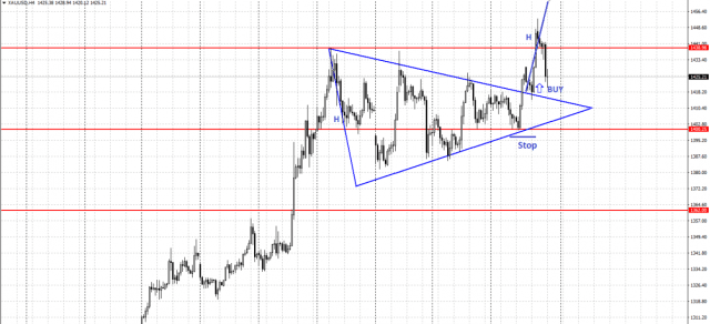 Equilateral or Symmetrical Triangle chart pattern