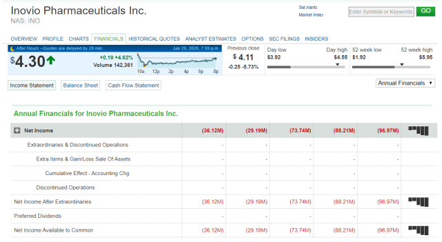 Inovio Pharmaceuticals informações
