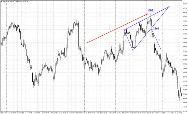 Ascending Wedge chart pattern