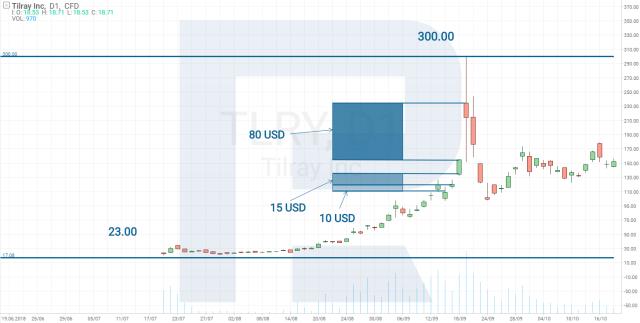Gráfico de preço das ações Tilray