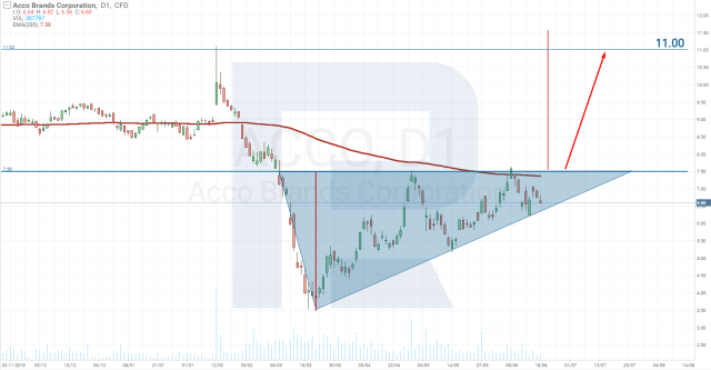 Triangle chart pattern on Acco Brands Corporation stocks