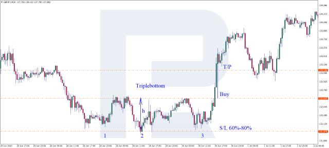 Triple Bottom pattern - Buy signal