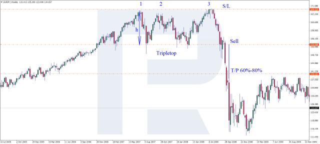 Triple Top pattern - Sell signal